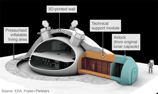 One of ESA's designs for a lunar outpost. Image: ESA