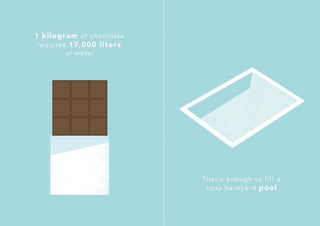 water an chocolate
