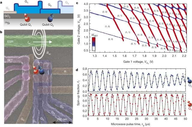 Silicon two-qubit logic device, incorporating SET read-out and selective qubit control. Image: Nature