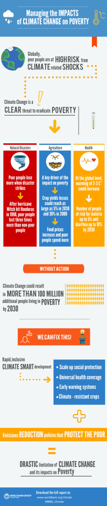 world bank poverty infographic