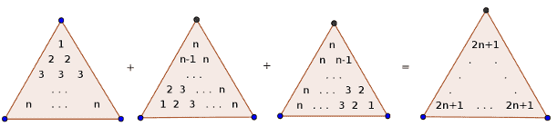 n squares