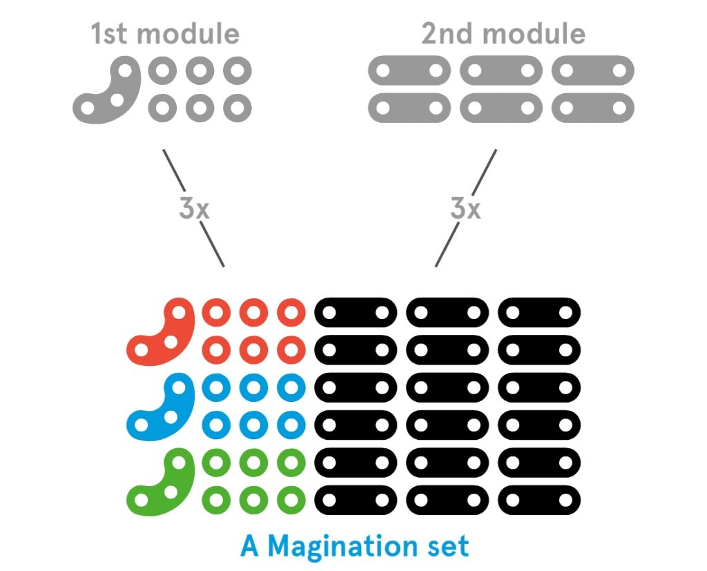Modules and a set