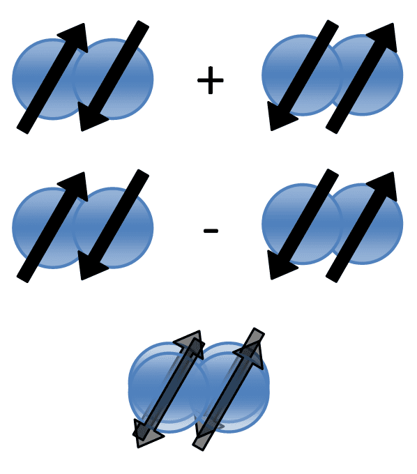 A superposition can only really be represented mathematically. If we have two states, AB and BA, and we can't tell them apart, they exist as two new superimposed states AB + BA and AB - BA. Image: Rational Wiki