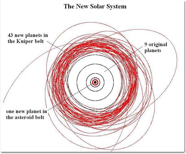 Some scientists believe that if Pluto remains classified as a planet, then the dozens of Kuiper Belt Objects (KBO's) orbiting our Sun would also be classified as planets. Our solar system would have the 9 original planets, an additional 43 KBO's, and more as they are cataloged.