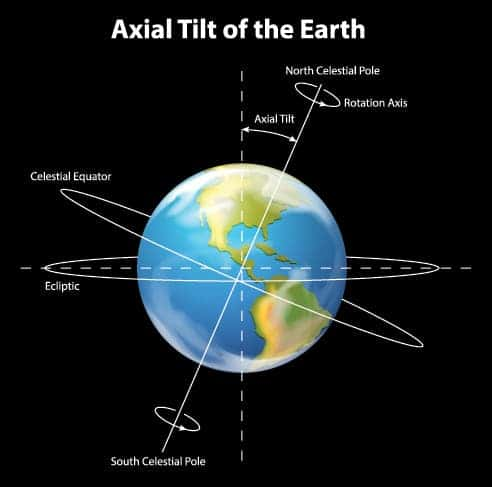 Earth's axial tilt of 23.44 degrees gives our planet its seasons and moderates the climate. Credit: NASA