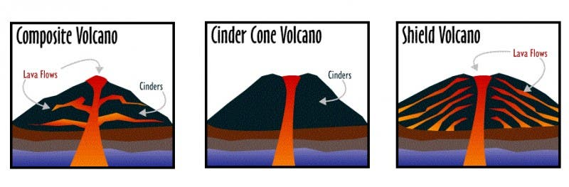 Cone Volano Definition For Kids