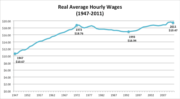 "Source: Economic Policy Institute, ""Wages and Compensation Stagnating,"" 2011, based on Bureau of Labor Statistics data. Figures are for production and non-supervisory workers."