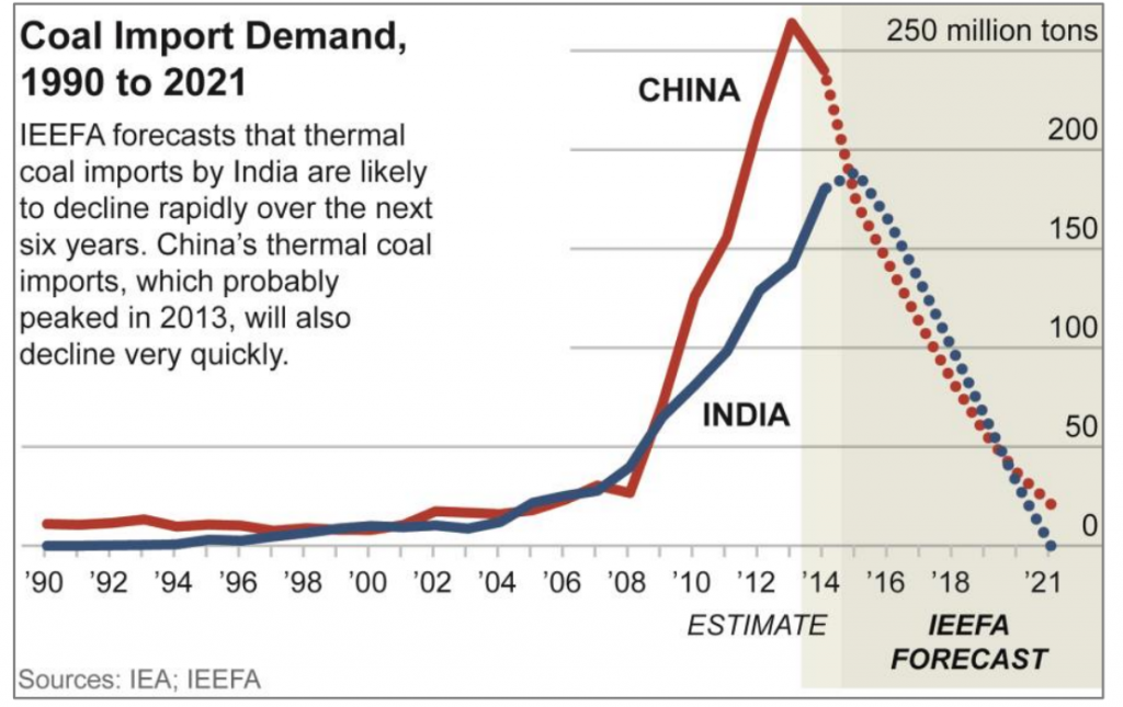 coal-important-demand
