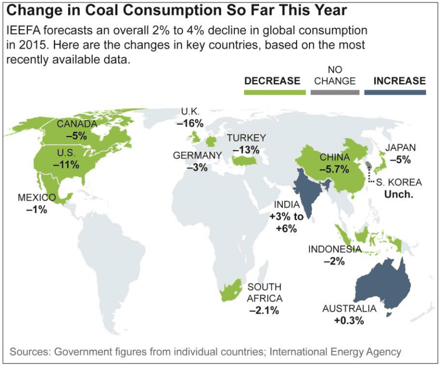 King coal is dying demand peaked in 2014 and dropping fast worldwide