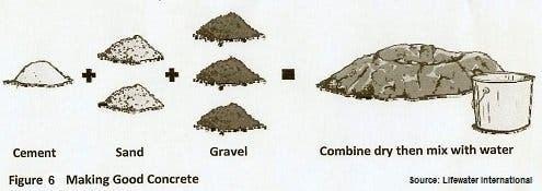 how concrete is made