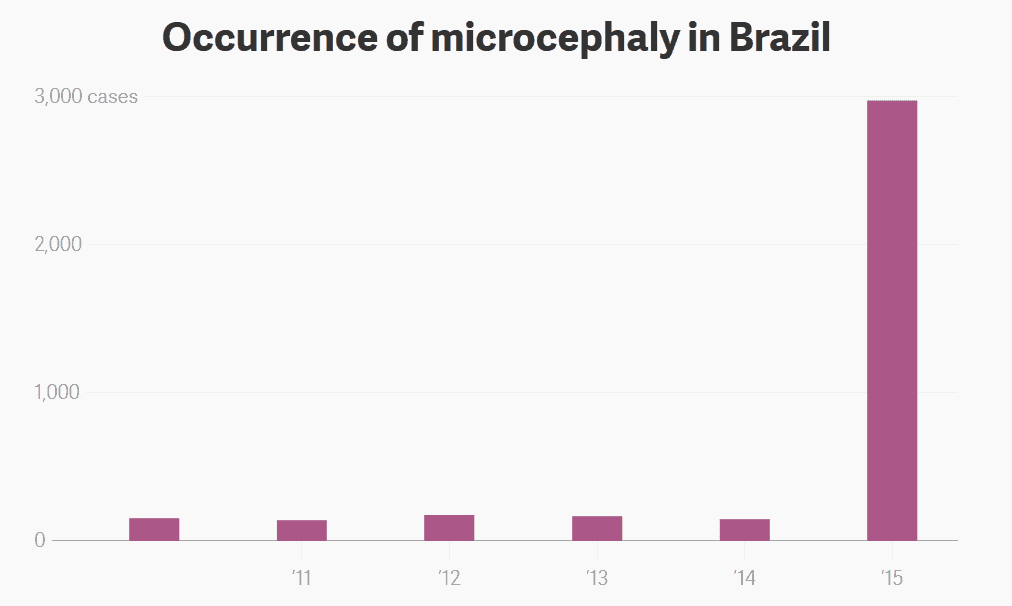Number of microcephaly cases reported in Brazil by year. Image via atlas