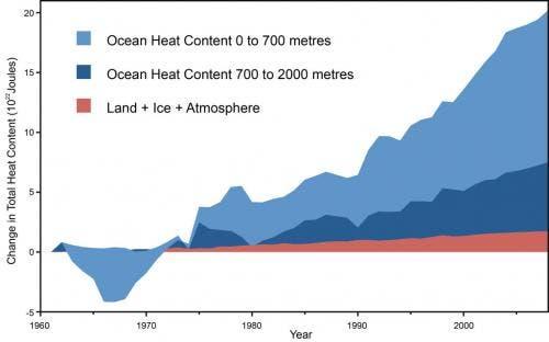 The ocean heats in two layers, 0-700 meters and 700-2000 meters deep. Nuccitelli et al. (2012)