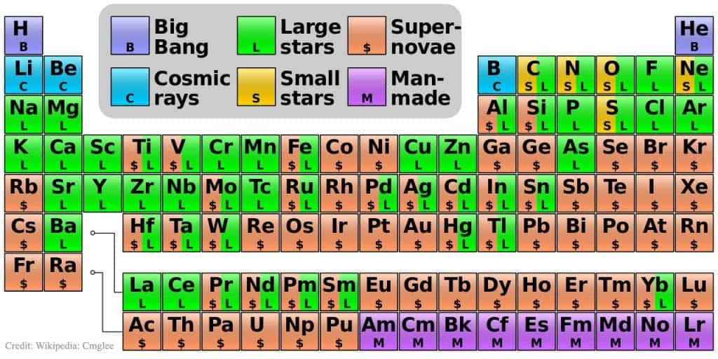 Where elements come from this periodic table explains it all urtaz