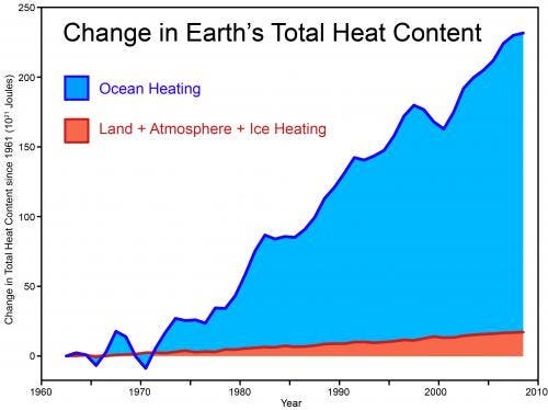 Earth's Oceans Have Absorbed 60% More Heat Than Expected