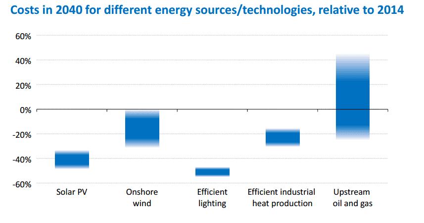 cost-energy