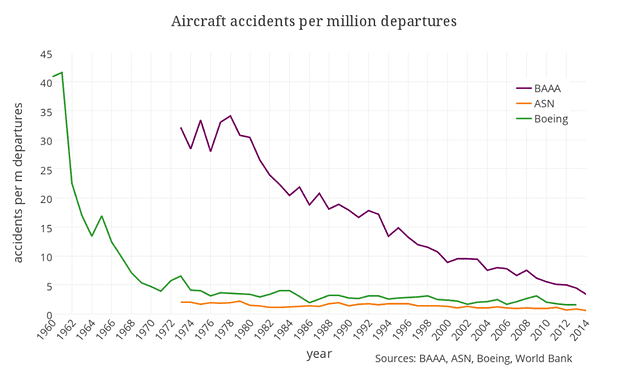 flight-accidents-history-graph