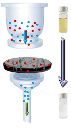 The contaminated water (coloured water in vials) is drawn through the hybrid membrane by negative pressure; the heavy metal ions (red spheres) bind to the protein fibres in the process. The filtered water is of drinking quality. (Graphics: Bolisetty & Mezzenga, Nature Nanotechnology, 2016)