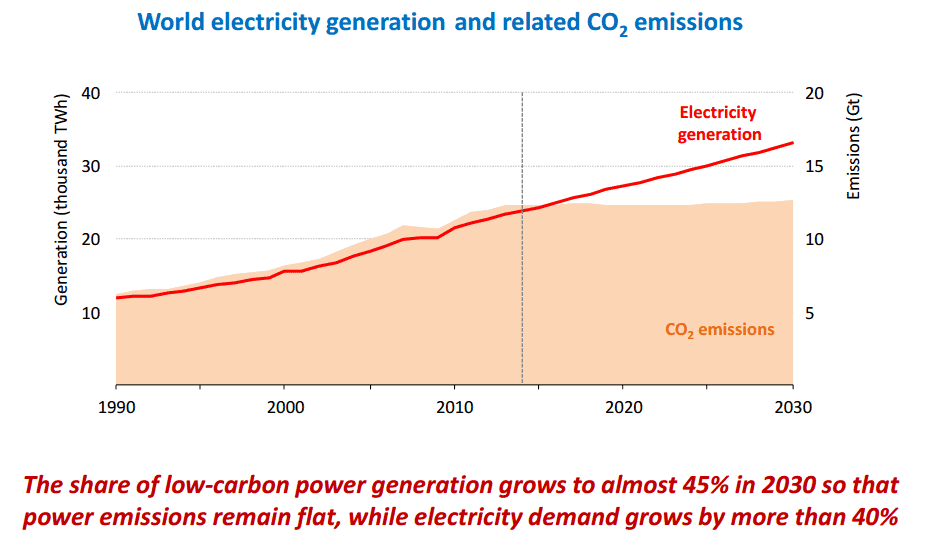 CO2 emissions flatline despite a massive increase in energy demand, thanks to renewable energy resources. In 2014, CO2 emissions plateaued. Image: IEA