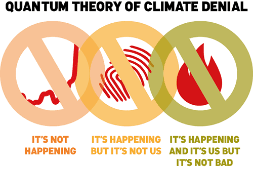 Image source: The Quantum Theory of Climate Denial