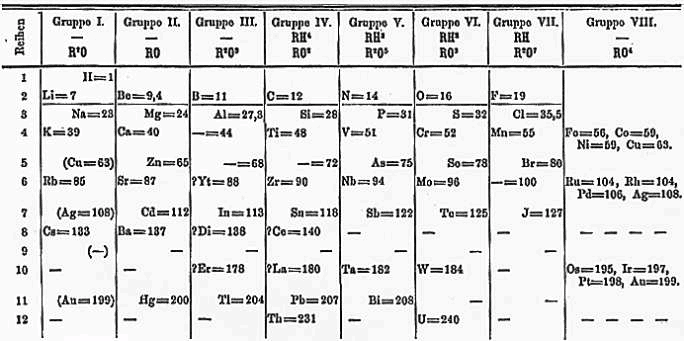 Mendeleev's 1871 version of the periodic table. Blank spaced were provided where predicted new elements would be found.