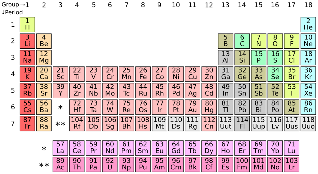 Figure 3. A modern version of the Periodic Table of Elements. Notice the Group 6 elements Cr, Mo, W, and Sg.