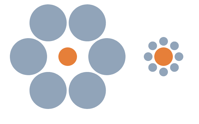 "The Ebbinghaus illusion (sometimes called the ""Titchener illusion"") is an optical illusion of relative size perception. The two orange circles are exactly the same size; however, the one on the left seems smaller.  Image: New World Encyclopedia"