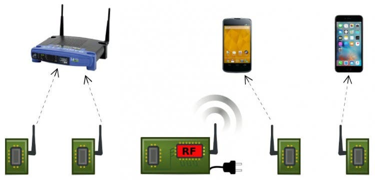 In Passive Wi-Fi, power-intensive functions are handled by a single device plugged into the wall. Passive sensors use almost no energy to communicate with routers, phones and other devices. Image: University of Washington