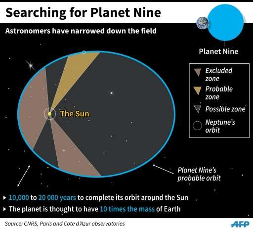 Chart showing the zones where astronomers think the ninth planet in the Solar System is most likely to be found.
