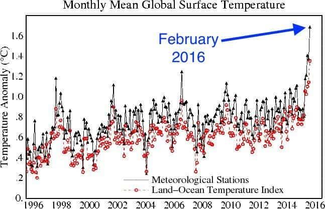 February obliterates global heat records, according to NASA