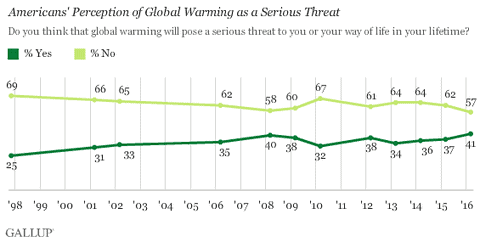 gallup poll climate change