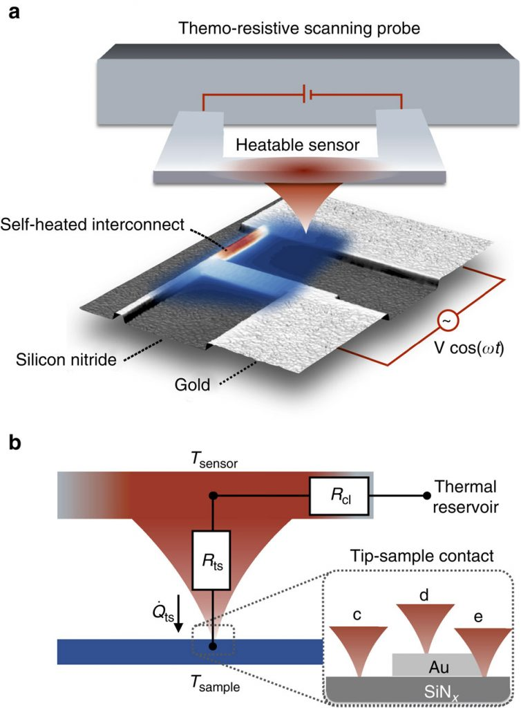 Schematic of the thermoresistive scanning probe in contact with a self-heated gold (Au) interconnect (~100 nm wide) on a silicon (111) substrate wafer covered with 150 nm of amorphous silicon nitride (SiNx). An alternating voltage bias (V cos(ωt)) is applied to modulate the sample temperature. The sample temperature field (red–blue colour scheme indicates the temperature from hot to cold) is inferred by simultaneously probing a time-dependent and a time-averaged heat flux signal between the heatable (red coloured) sensor and the temperature-modulated sample. (b) The sensor is decoupled from its thermal reservoir by the thermal resistance of the cantilever (Rcl). The tip–sample heat flux is not only a function of the temperature difference between the sensor (Tsensor) and sample (Tsample), but also of the tip–sample contact thermal resistance (Rts). Changes of the tip–sample contact due to (c–d) the material in contact with the tip, (d–e) the tip–sample contact area and tribological effects cause variations of Rts. Image: Nature Communications