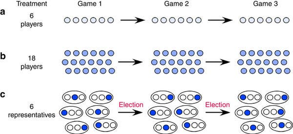 (a) The 6-players treatment, (b) the 18-players treatment, (c) the 6-representatives treatment. Each game consists of 10 rounds, during which players need to raise sufficient contributions to reach a specified target sum. Games 2 and 3 are replicates of game 1. The players remain the same in the 6-players and the 18-players treatment. In the 6-representatives treatment, representatives are randomly picked in game 1 and re-elected or voted out for games 2 and 3. Re-election of a representative may depend on the representatives' performance in previous games. In addition, except for the first four groups, after games 1 and 2 all players in the 6-representatives treatment are asked to write non-binding pledges about how they would contribute if elected. Players are only informed about the pledges of members of their own subgroup.