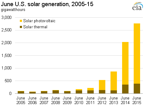 June_US_Solar_Gen