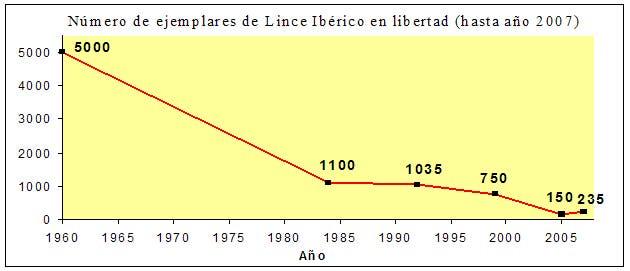 Población_lince