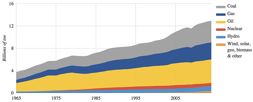 World energy use by source, 1965-2014. Source: Carbon Brief