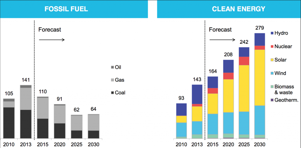fossil fuel clean energy