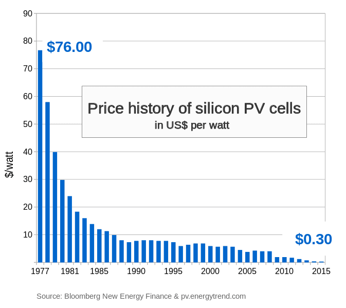 Price history of silicon PV cells since 1977. The great thing about solar power is that it is a technology and not a fuel. It is unlimited and the more it is deployed the cheaper it would be (via Wikipedia)
