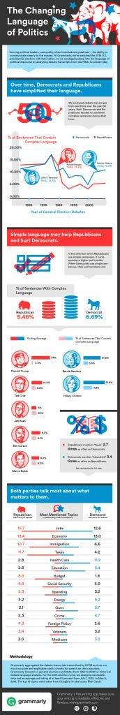2016_PoliticalLanguageInfographic_Final