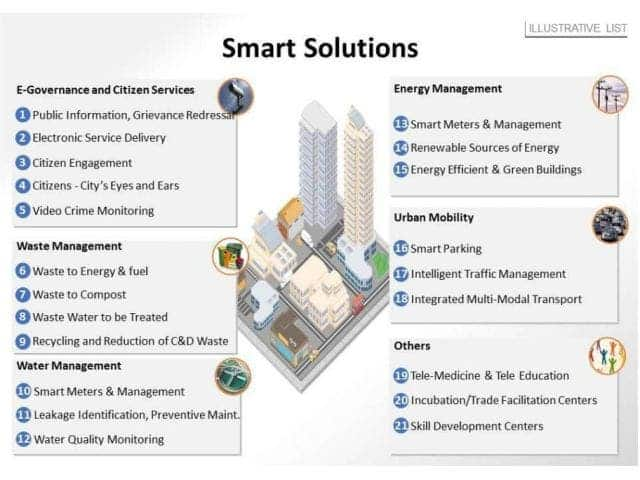smart city features