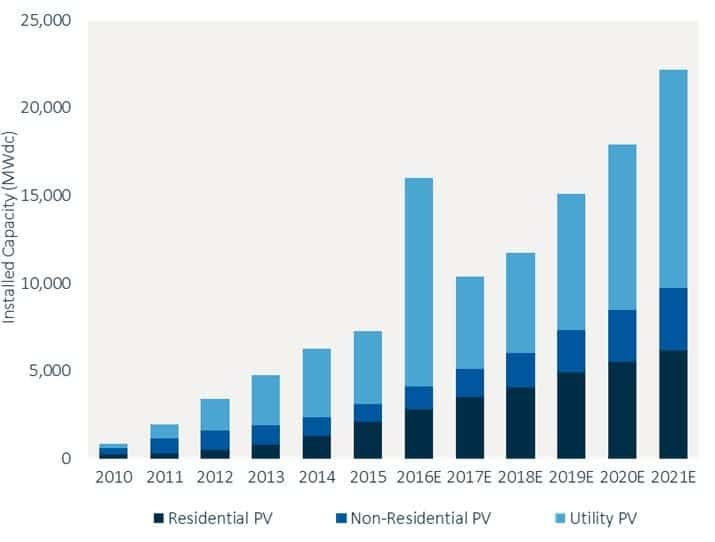 U.S. PV Installation Forecast, 2010-2021E. Credit: GTM Research/SEIA U.S. Solar Market Insight report