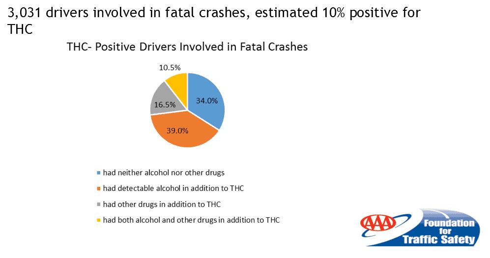 crashes-weed