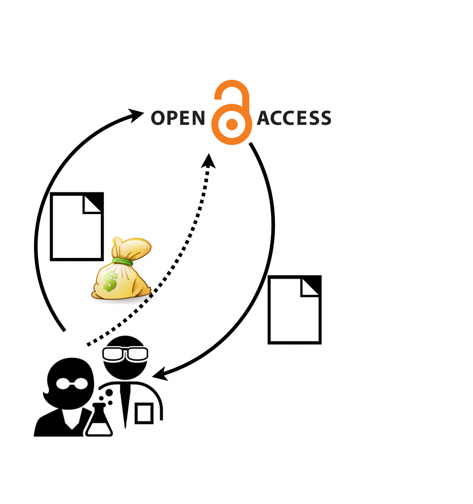 Figure 2. Pay-to-access publishing model. Credit: Joshua Pearce