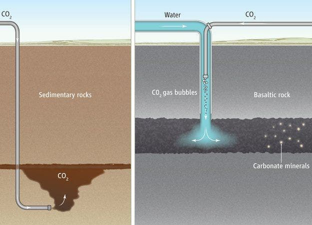 Left: conventional CO2 trapping method in a sedimentary rock. Right: The CarbFix method where CO2 is mixed with water and reacted with basaltic rock. Credit: SCIENCE/AAAS