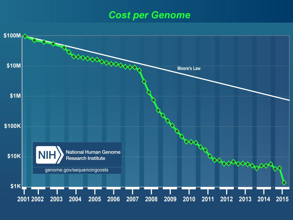 DNA_Sequencing_Cost_per_Genome_Over_Time
