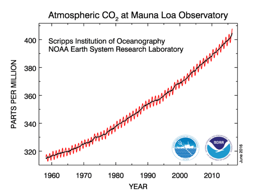 co2 above 400ppm
