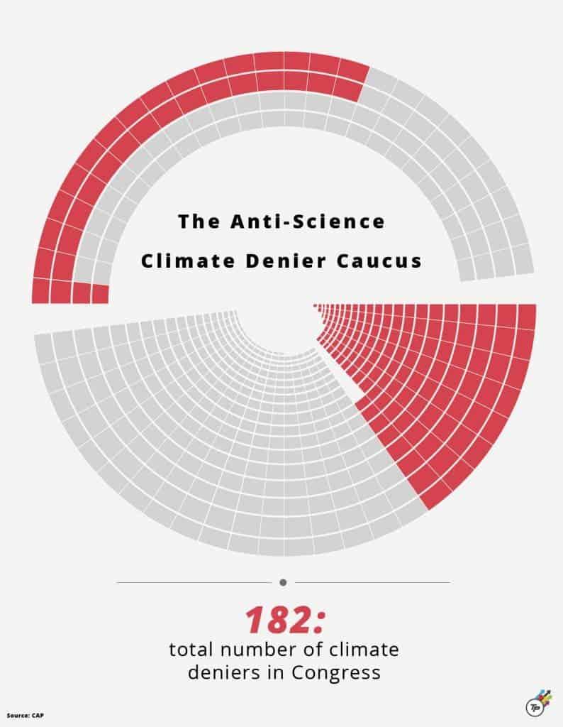 Congress anti-science