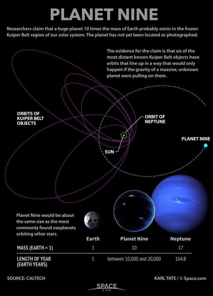 36000af529ce La planète aurait pu se rassembler dans les zones froides de notre système  au cours de millions d années, se former près du Soleil et ensuite  s éjecter vers ...