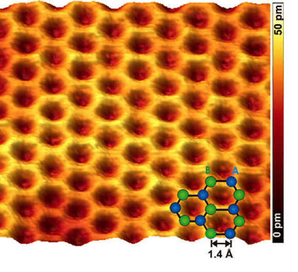 Atomic resolution image of graphene, proving its uniform honey comb structure. Credit: vt.edu