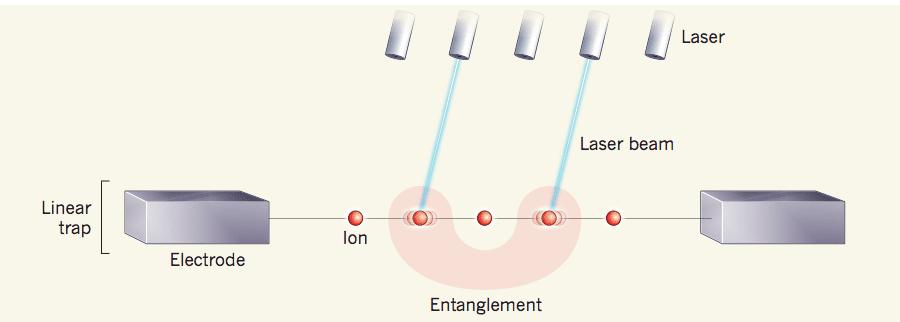 quantum computing ions