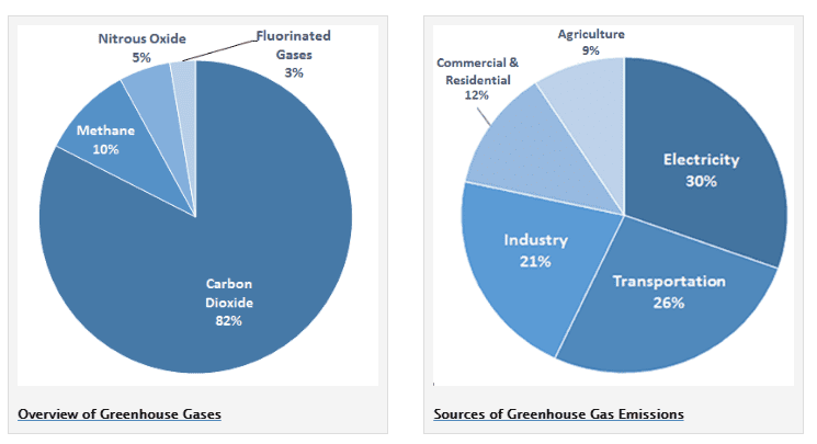Emissions broken down by sector in 2014. Credit: EPA